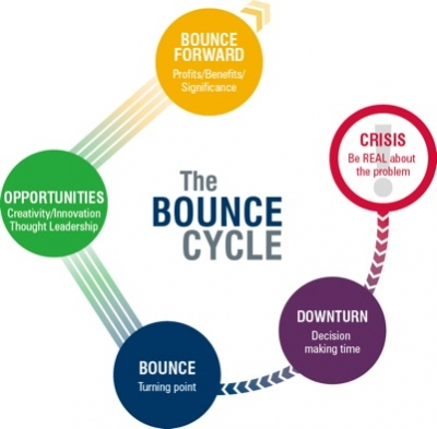 Bouncing Forward Thought Leadership